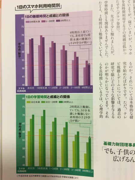 スマホ利用時間と成績の関係を表したグラフ